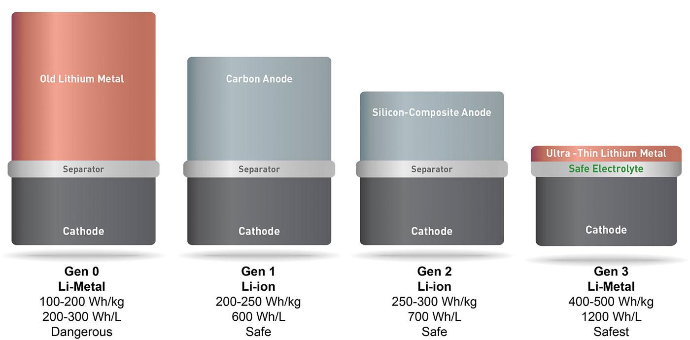 Evolución del tamaño de este tipo de baterías