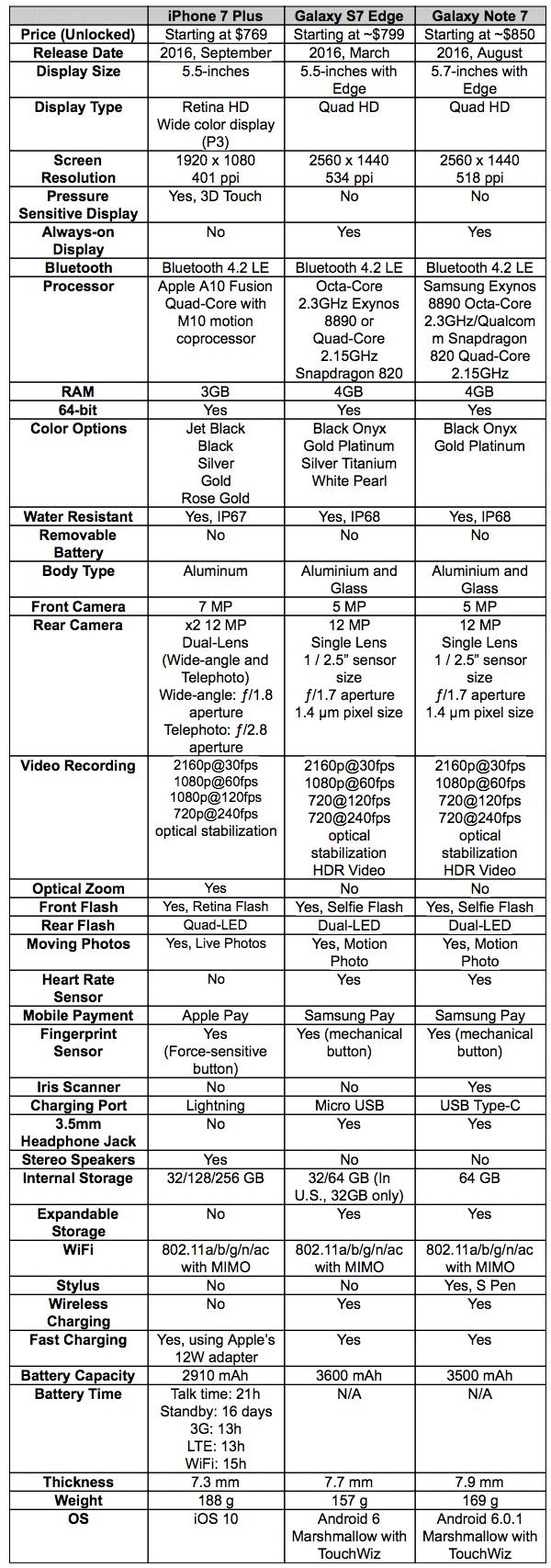 iPhone 7 Plus vs Galaxy S7 vs Galaxy Note 7