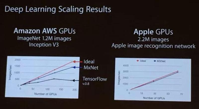 Comparación de rendimiento de GPUs en sistemas remotos de reconocimiento de imágenes