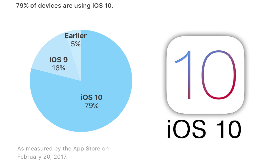 Ritmo de adopción de iOS 10