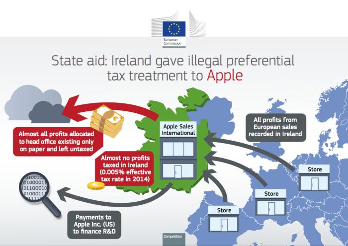 Impuestos Irlanda