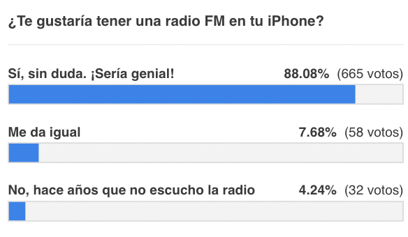 Resultados de la encuesta sobre activar la radio FM en el iPhone