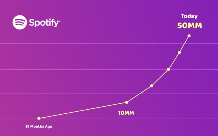 SpotifyGrowth