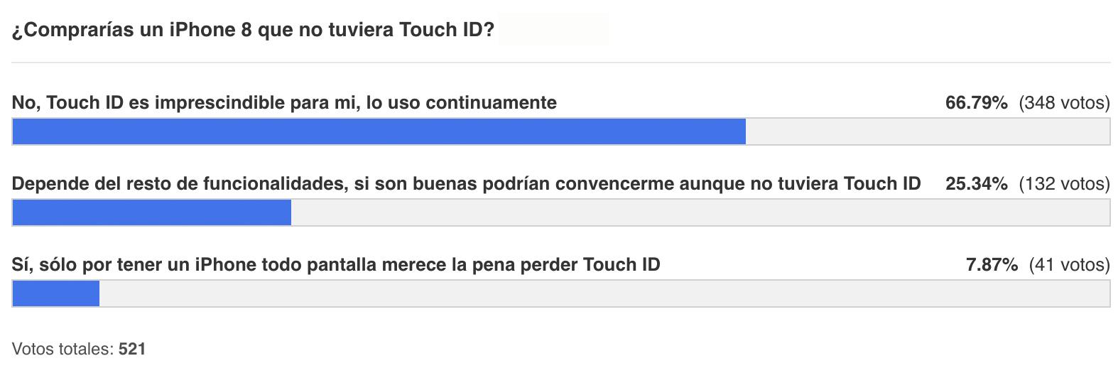 Resultado de la encuesta sobre Touch ID