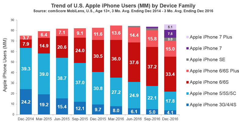 Datos de mercado de modelos de iPhone en EEUU (2017)