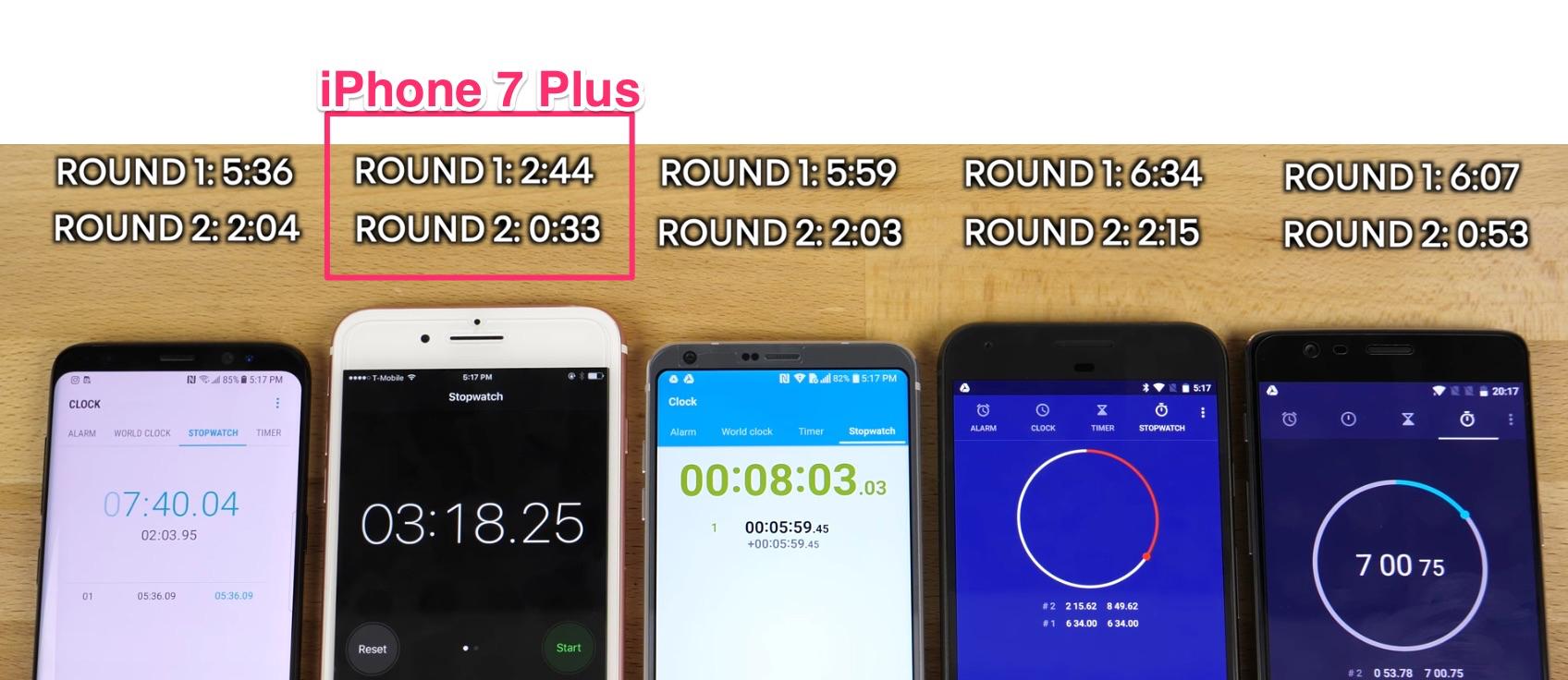 Resultados comparación de velocidad entre iPhone 7 Plus, Galaxy S8, LG G6, Pixel y OnePlus 3T